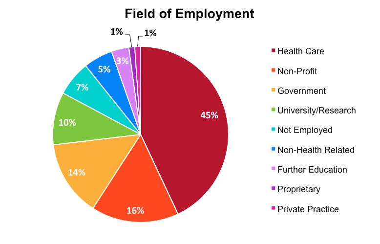 Public Health Jobs Mph At Une Alumni Survey Results Une