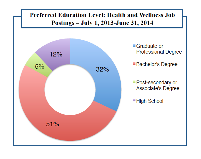 Education levels desired for Applied Nurtrition jobs