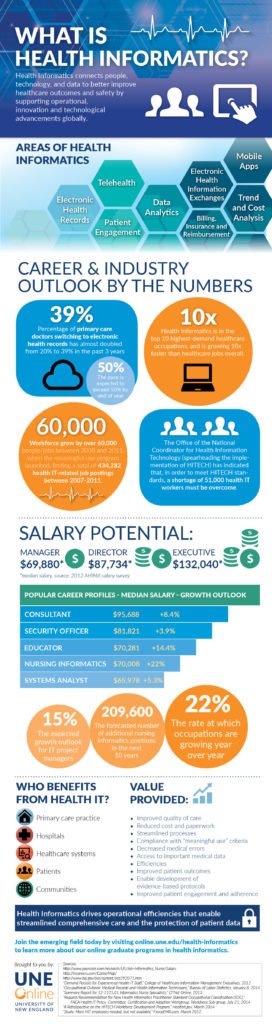 Health Informatics Infographic explaining 'What is health informatics?'