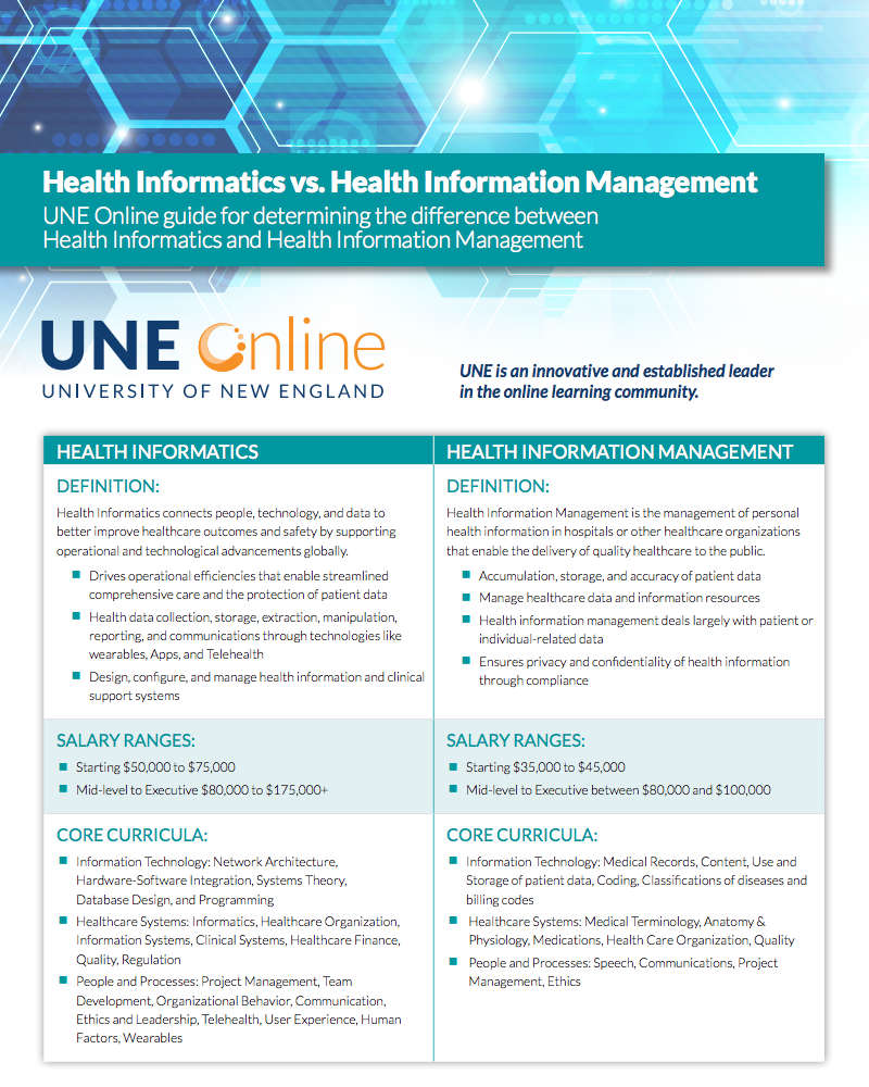 health informatics vs health information management