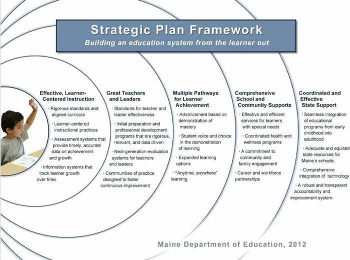 Strategic Plan Framework