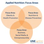 Master of Science in Applied Nutrition at UNE Online - focus areas