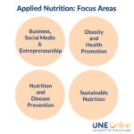 Four circles that say the four nutrition focus areas