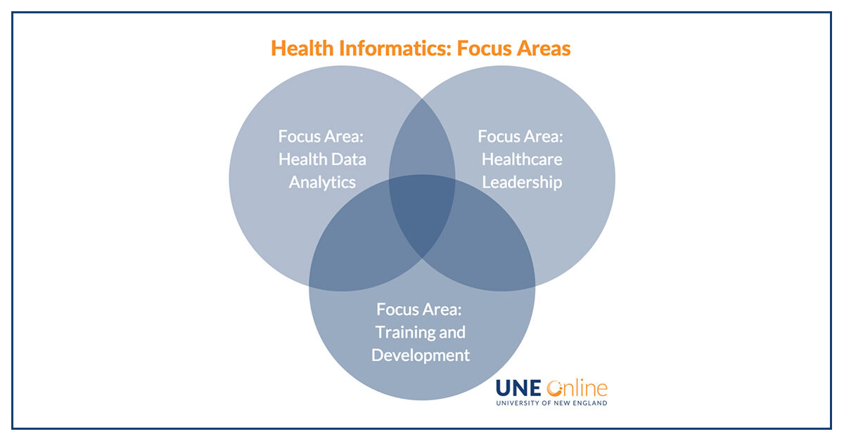 Health Informatics at UNE Online, new focus areas