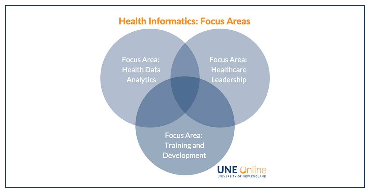 Health Informatics at UNE Online, new focus areas