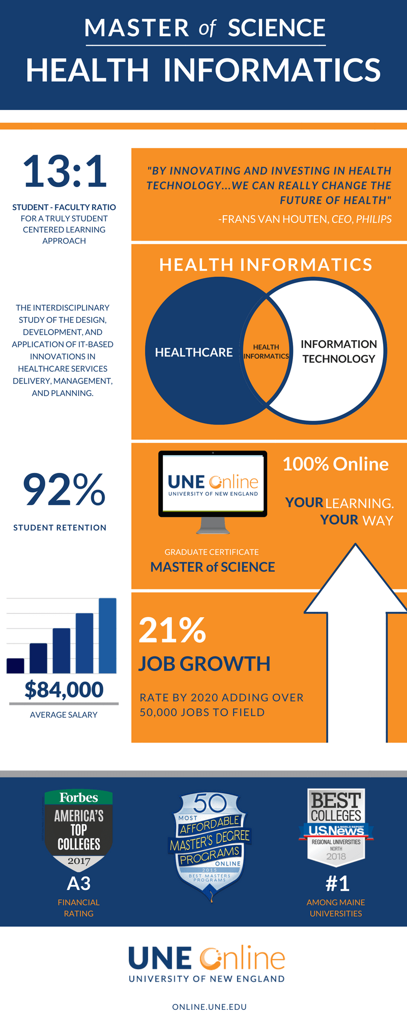 Infographic Master Of Science In Health Informatics Une Online College Of Graduate And Professional Studies
