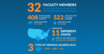 Graduate Programs in Education Faculty Infographic