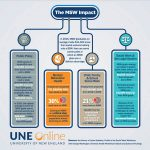 MSW Education in Social Work Impact Infographic