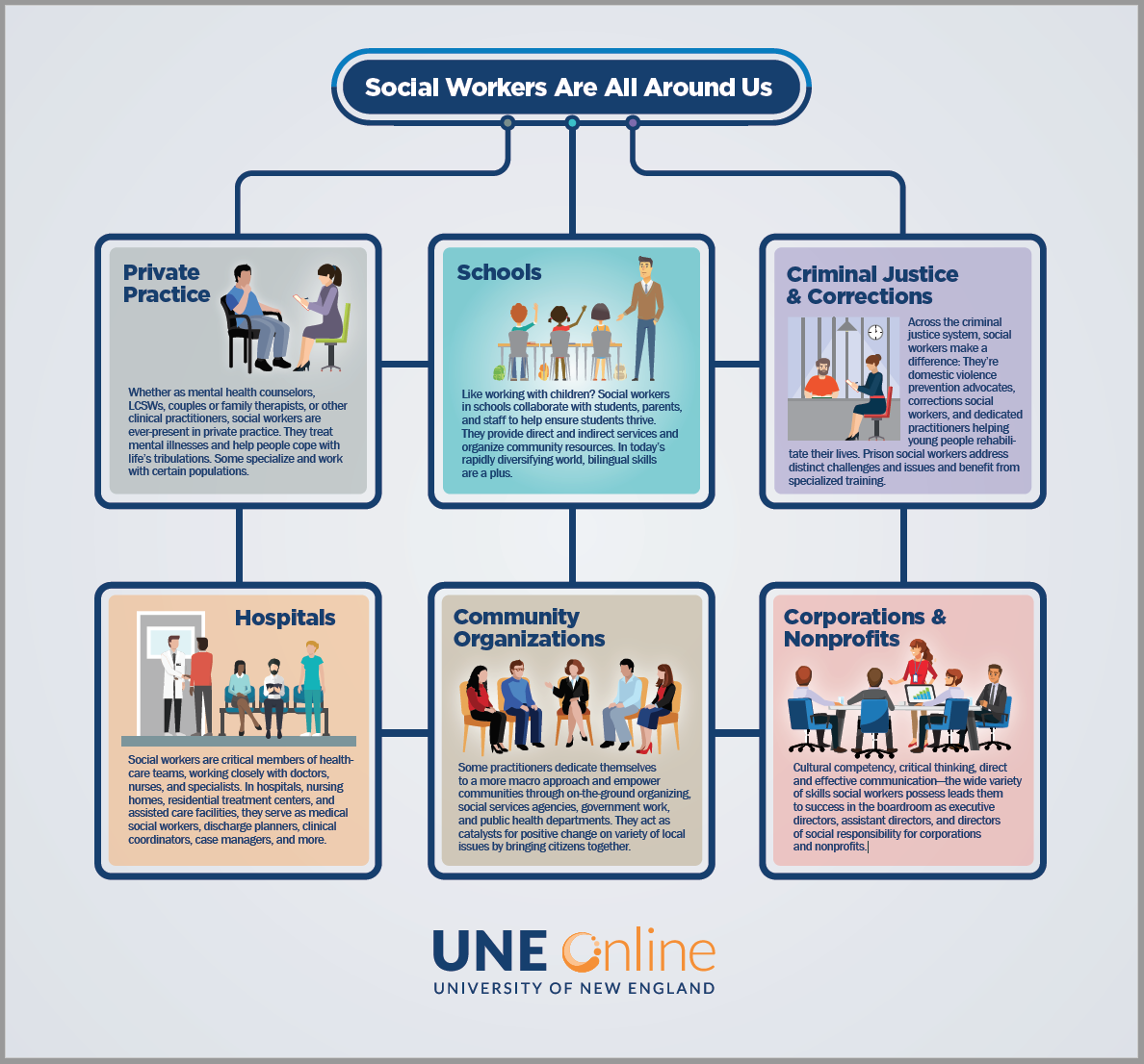 Infographic: Social Workers Everywhere
