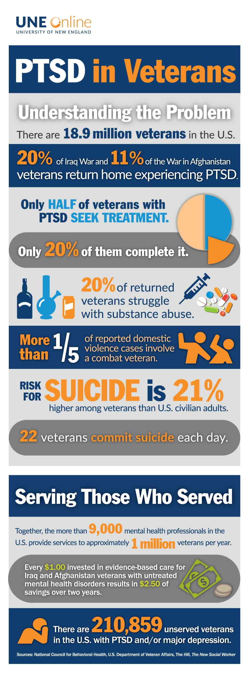 PTSD infographic describing PTSD among veterans, good for trauma studies graduate programs