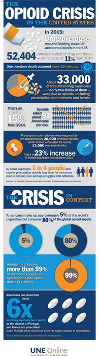 The Opioid Crisis in the United States, an infographic by UNE Online