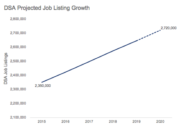 Chart showing DSA Projected Job Growth, with a steady increase predicted