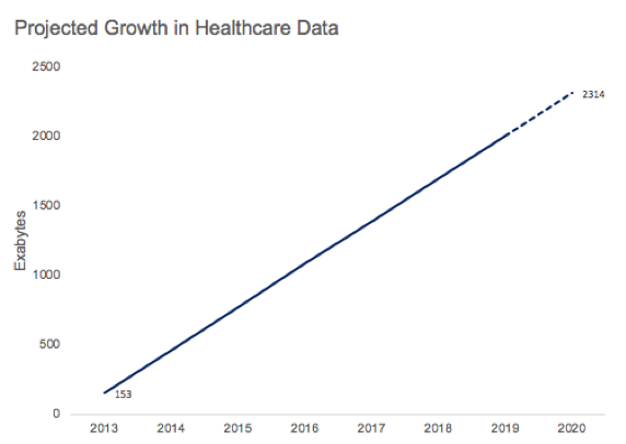 Graph showing Projected Growth in Healthcare Data with a steady increase