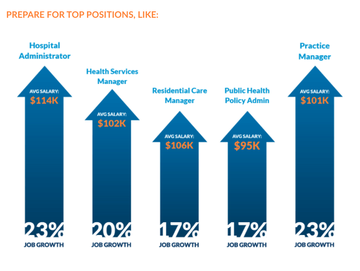 Graph of top positions in public health careers