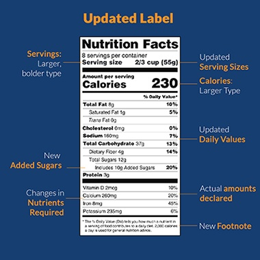 Nutrition Facts Label Change Graphic