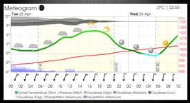 weather wind speed temperature dashboard