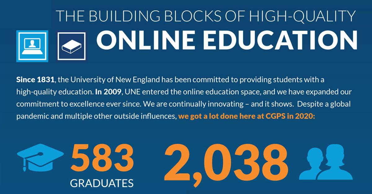 UNE Online Achievements 2020 Infographic