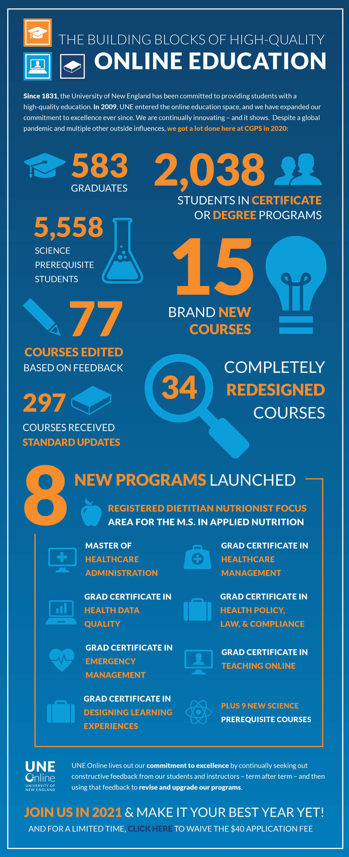 UNE Online Achievements 2020 Infographic – committed to high-quality online education