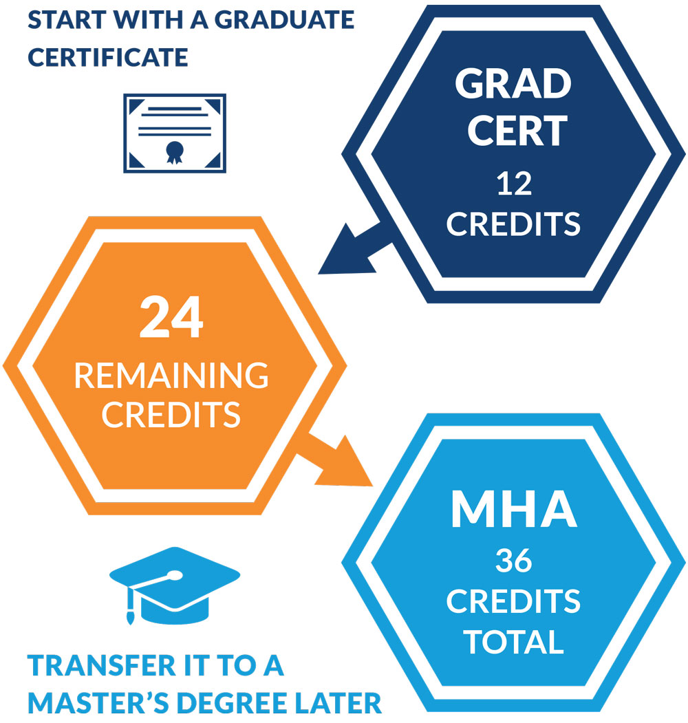 Stack a graduate certificate into a Masters degree