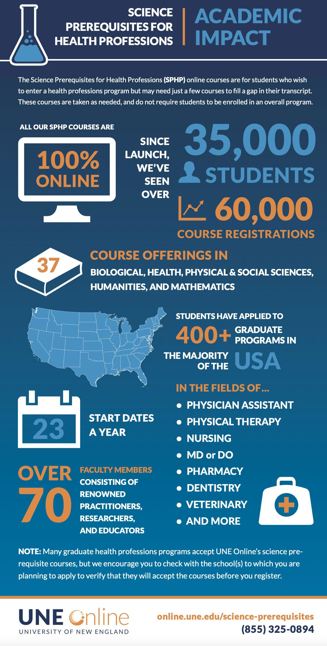 SPHP Student Academic Impact Infographic